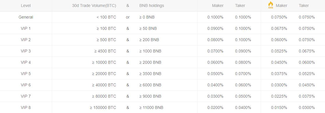 Table listing the fees on Binance