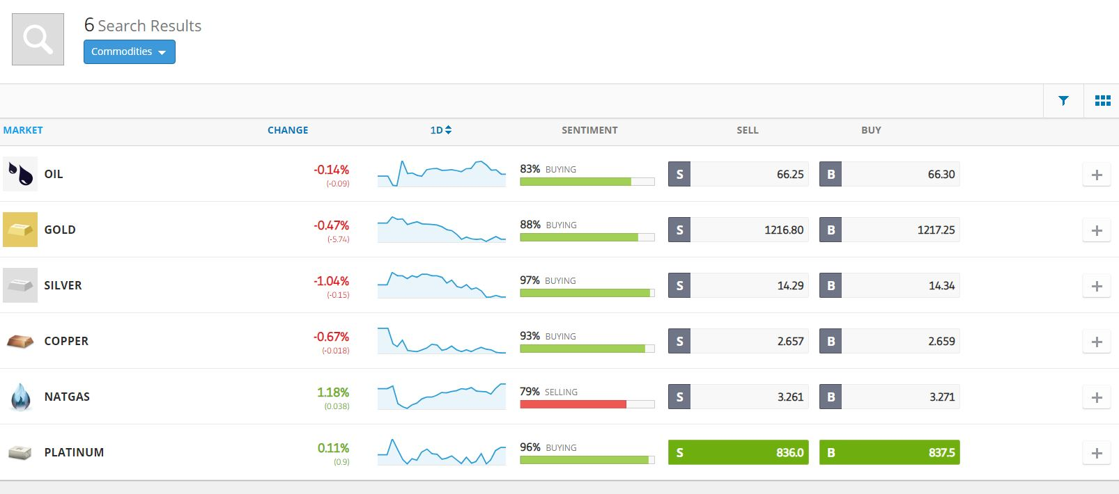 Screenshot of the commodities that can be traded within eToro