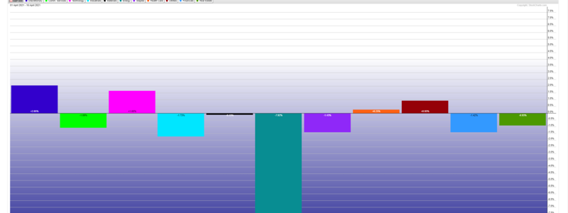 Sector Rotation Two Weeks Study Q2 2021